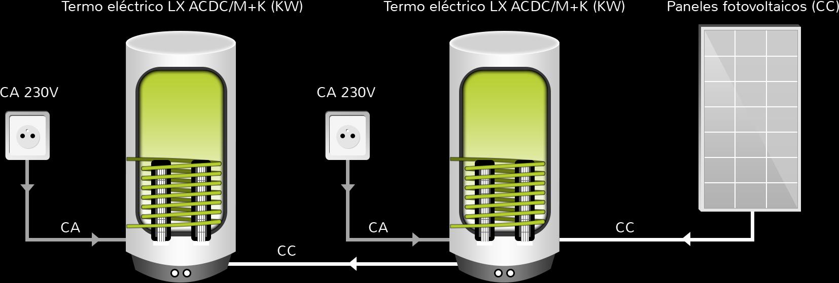 Calentamiento de agua termos el ctricos h bridos - Termo electrico de agua ...
