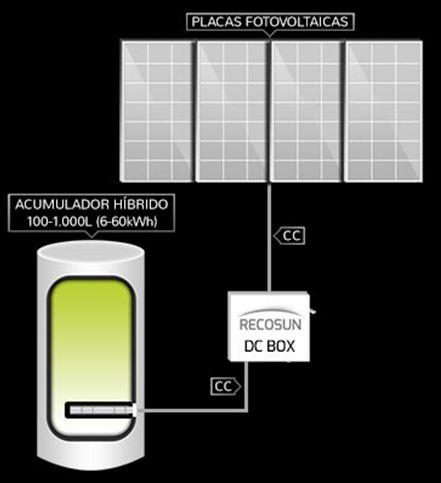 Sistema Recosun para ACS / calefacción (sin utilizar inversor CC/CA)
