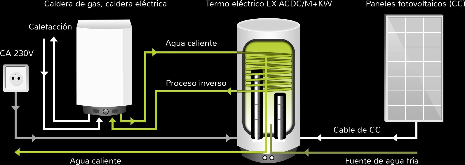 Calentamiento de agua termos el ctricos h bridos - Calefaccion de gas o electrica ...