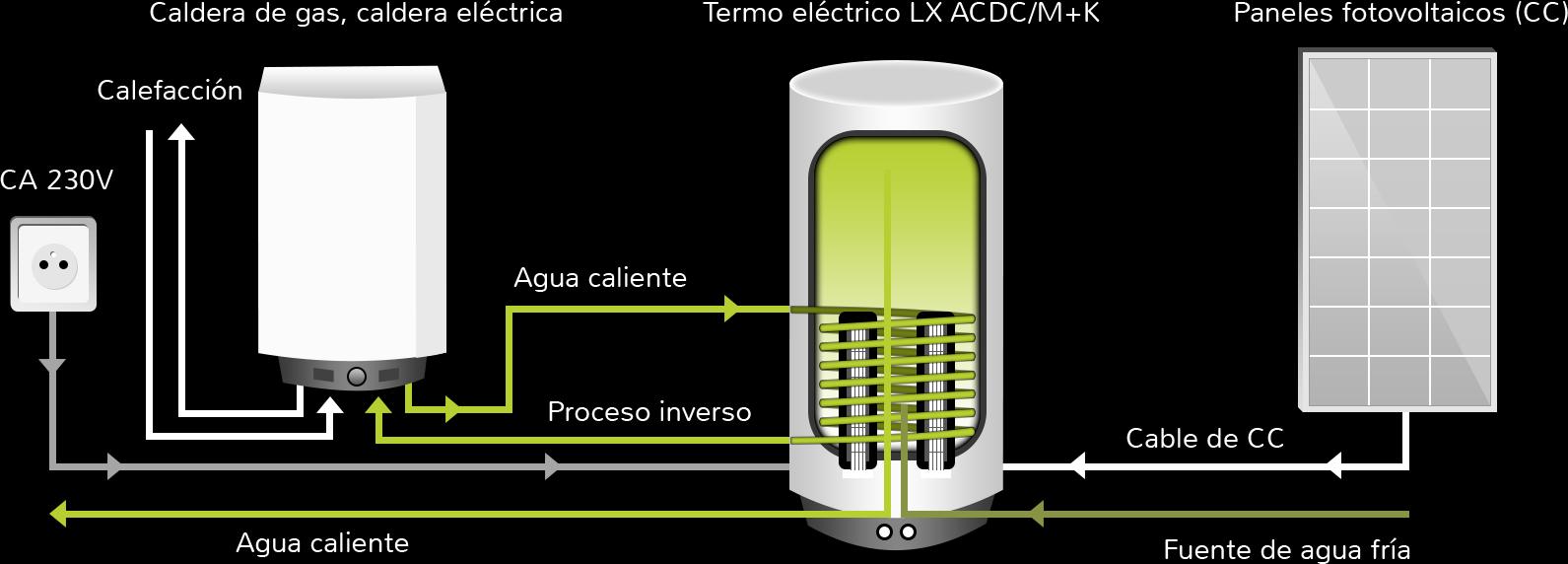 Moderno calderas de agua electricas precios adorno ideas - Precios termos de gas ...