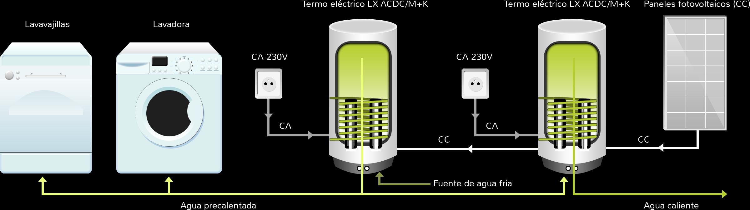 Calentamiento de agua termos el ctricos h bridos - Como instalar termo electrico ...